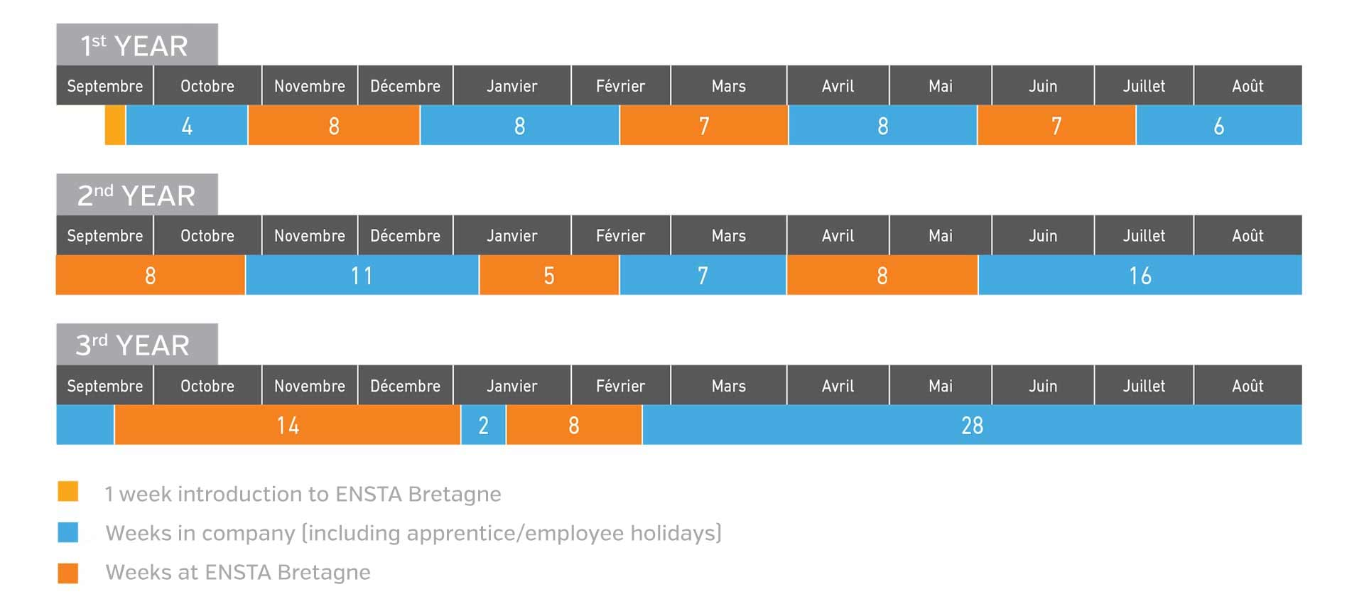 ENSTA Bretagne : Co-operative (apprentice) learning program and calendar